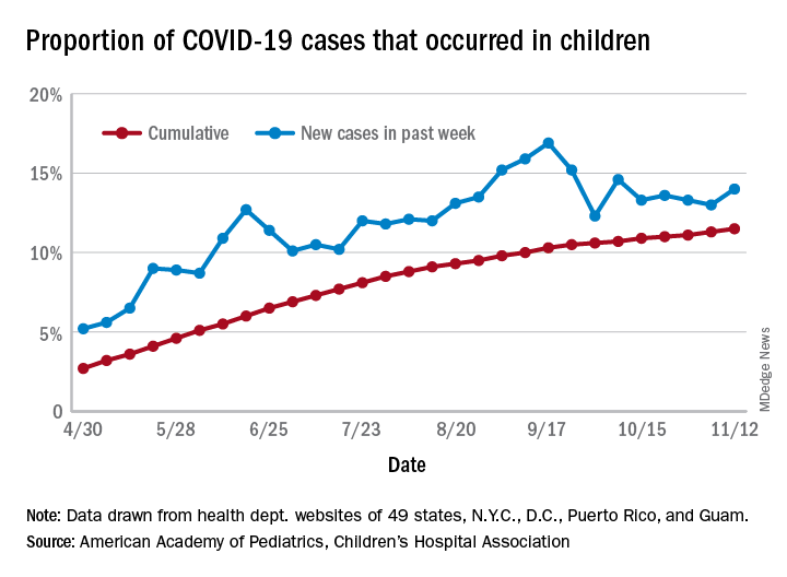 Proportion of COVID-19 cases that occurred in children