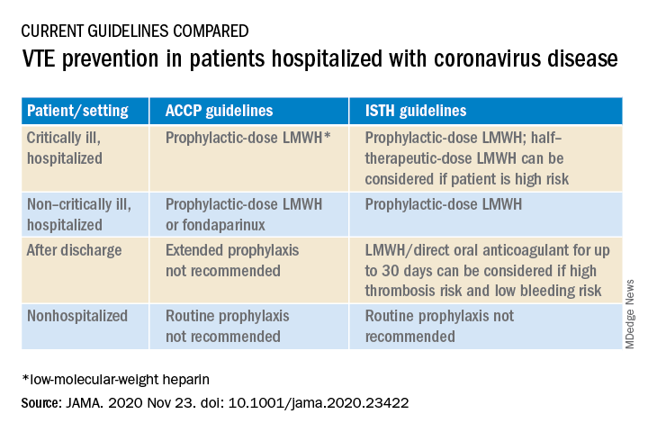 VTE prevention in patients hospitalized with coronavirus disease