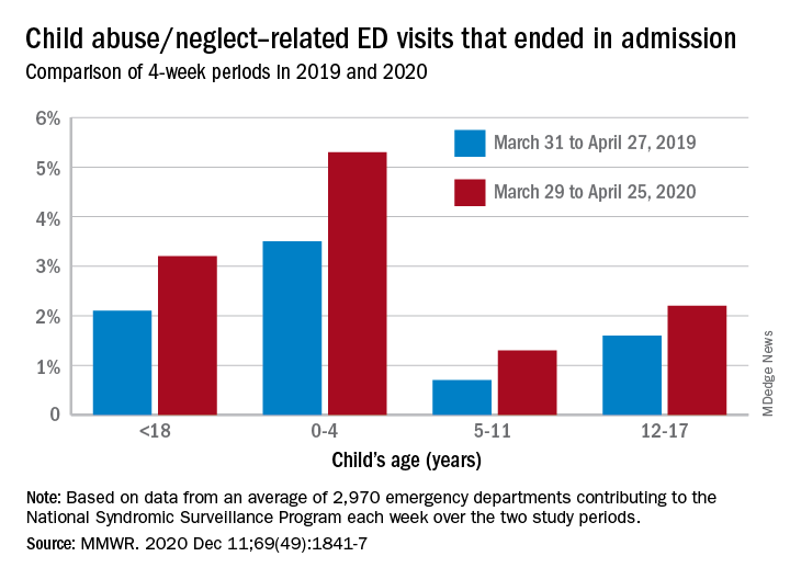 Child abuse/neglect-related ED visits that ended in admission