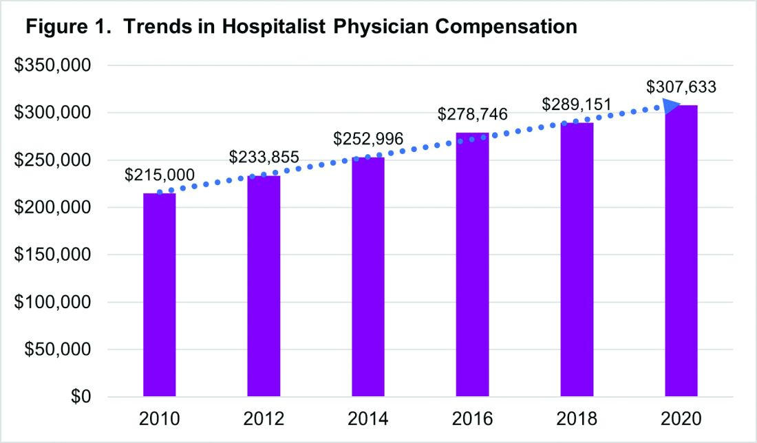 Trends in hospitalist physician compensation