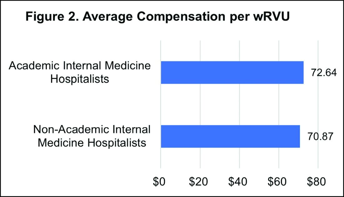 Average compensation per wRVU