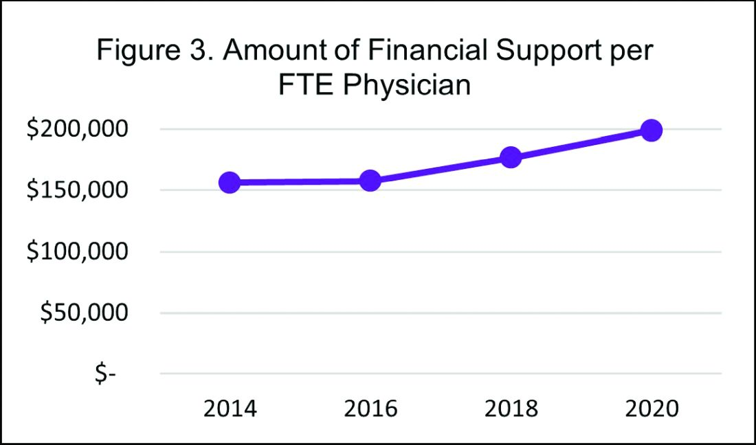 Amount of financial support per FTE physician