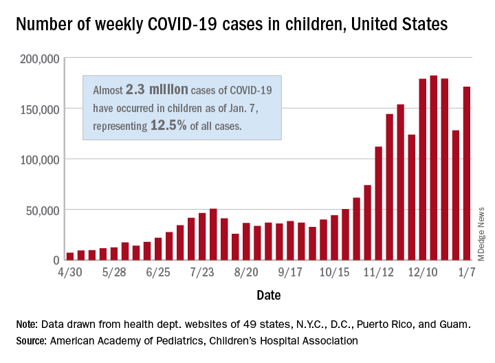 Number of weekly COVID-19 cases in chidren, United States