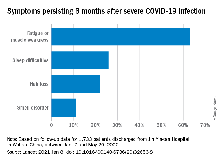 Symptoms seen in patients previously hospitalized with COVID-19