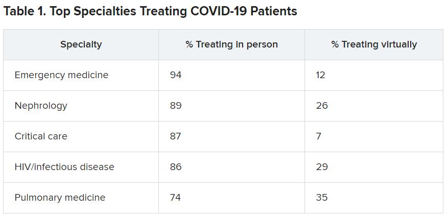 Top specialties treating COVID 19 patients