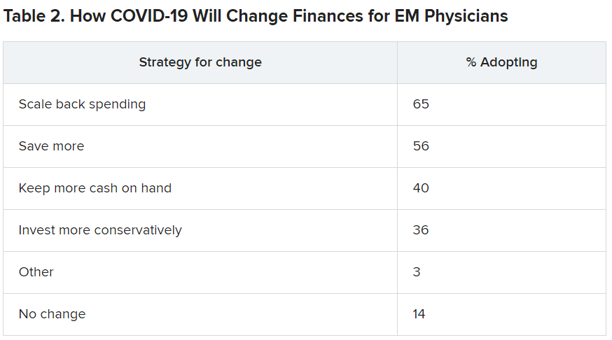 How COVID 19 will change finances for EM physicians