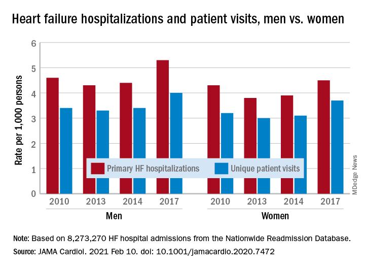 Heart failure hospitalizations and patient visits, men vs. women