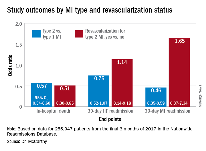 Study outcomes by MI type and revascularization status