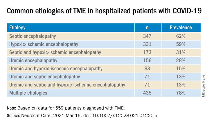 Common etiologies of TME in hospitalized patients with COVID-19
