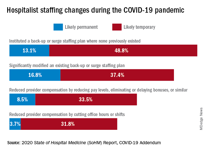 Hospitalist staffing changes during the COVID-19 pandemic