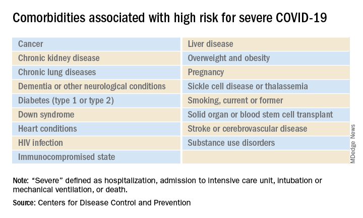 Comorbidities associated with high risk for severe COVID-19