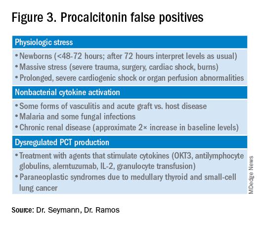 Figure 3. Procalcitonin false positives