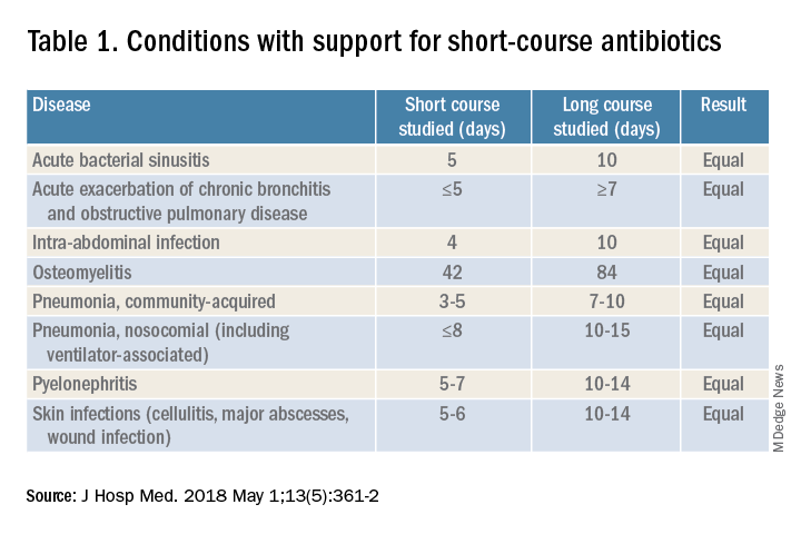 Table 1. Conditions with support for short-course antibiotics