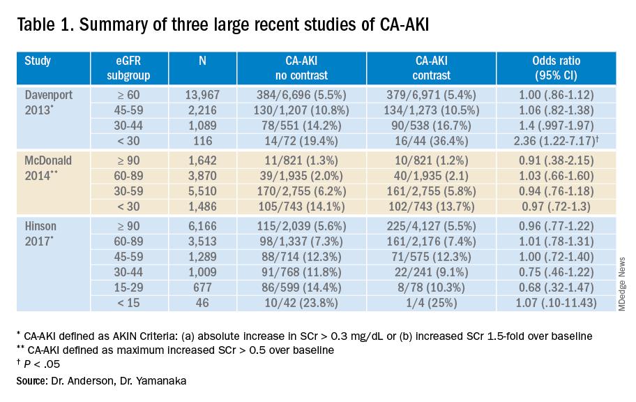 Table 1. Summary of three large recent studies of CA-AKI
