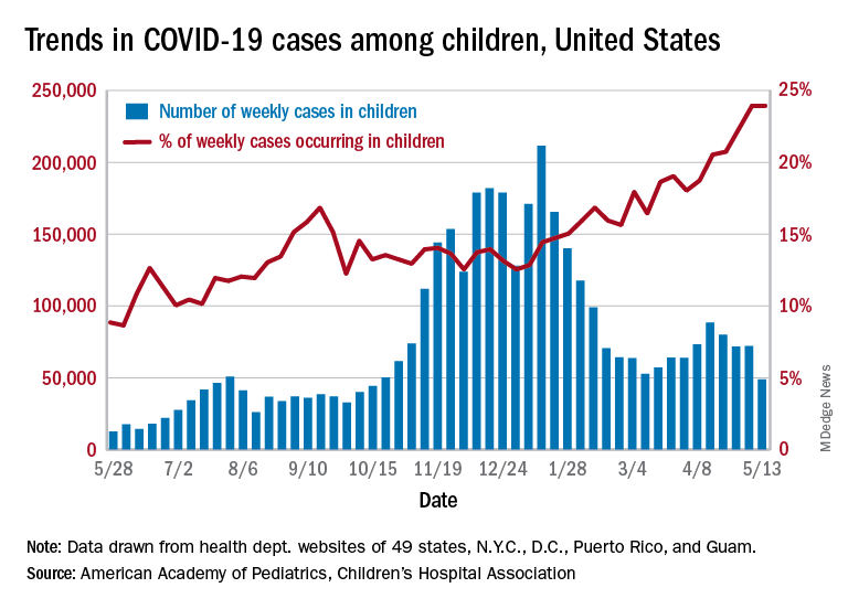 Trends in COVID-19 cases amng children, United States