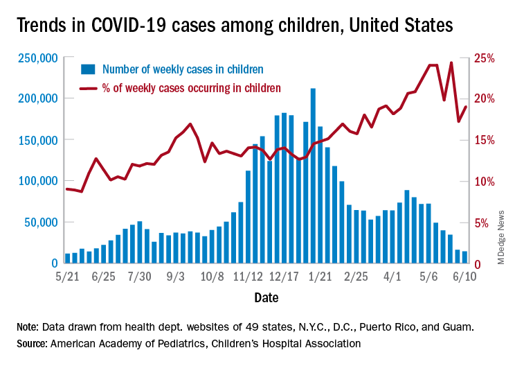 Trends in COVID-19 cases among children, United States