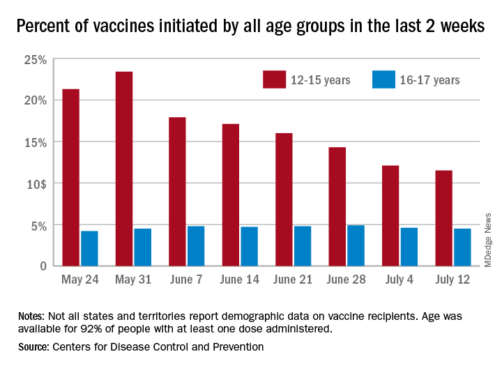 Percent of vaccines initiated by all age groups in the last 2 weeks