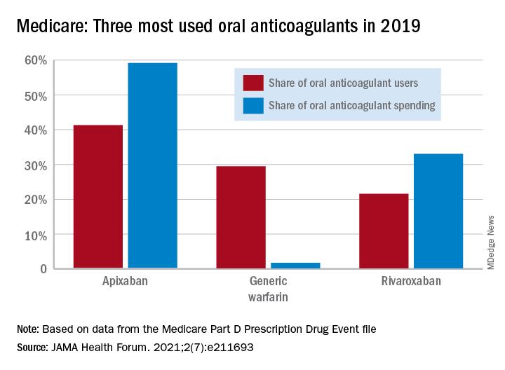 Medicare: Three most used oral anticoagulants in 2019