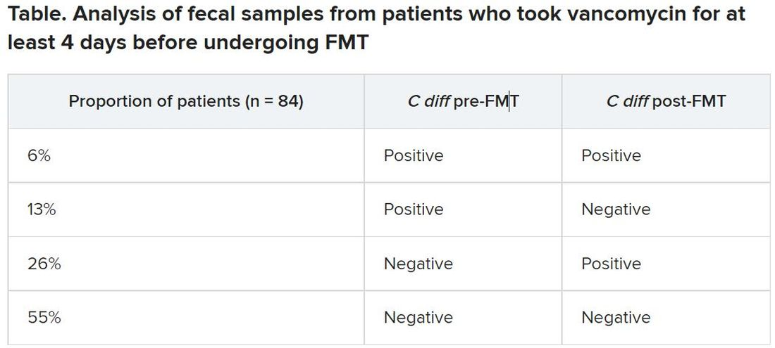 Table. Analysis of fecal samples from patients who took vancomycin for at least 4 days before undergoing FMT
