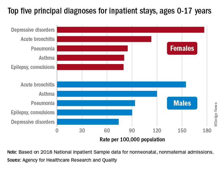 Top five principal diagnoses for inpatient stays, ages 0-17 years