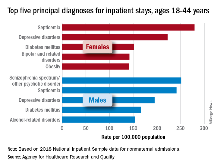 Top five principal diagnoses for inpatient stays, ages 18-44 years