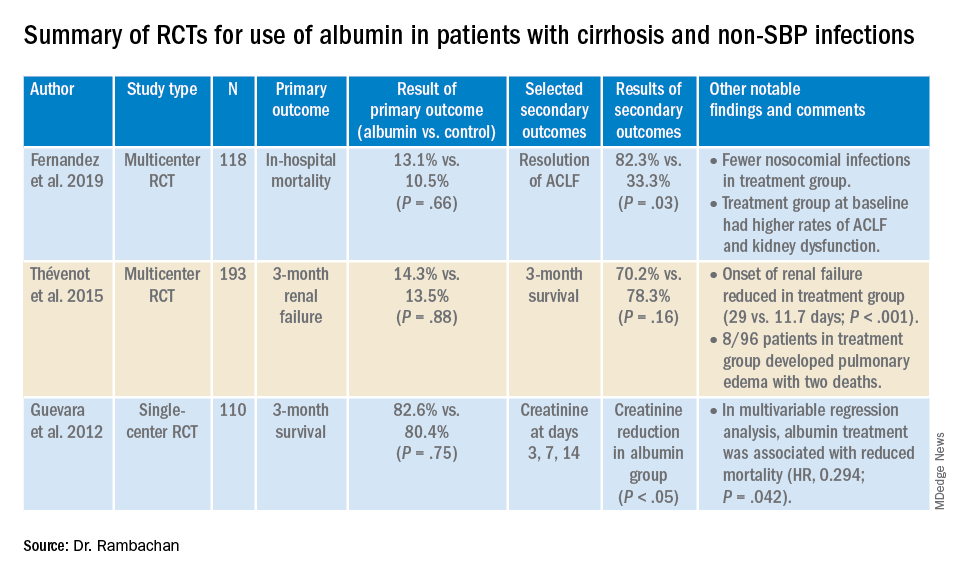 Summary of RCTs for use of albumin in patients with cirrhosis and non-SBP infections