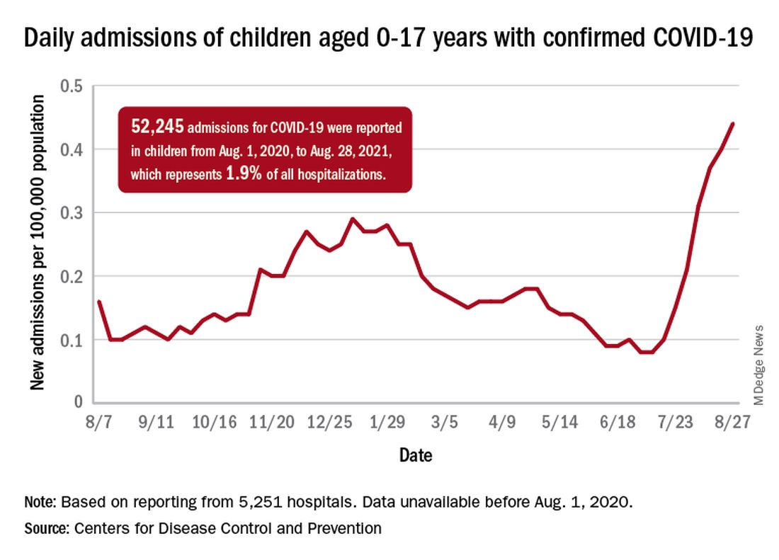 Daily admissions of children aged 0-17 years with confirmed COVID-19