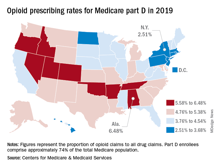 Opioid prescribing rates for Medicare part D in 2019