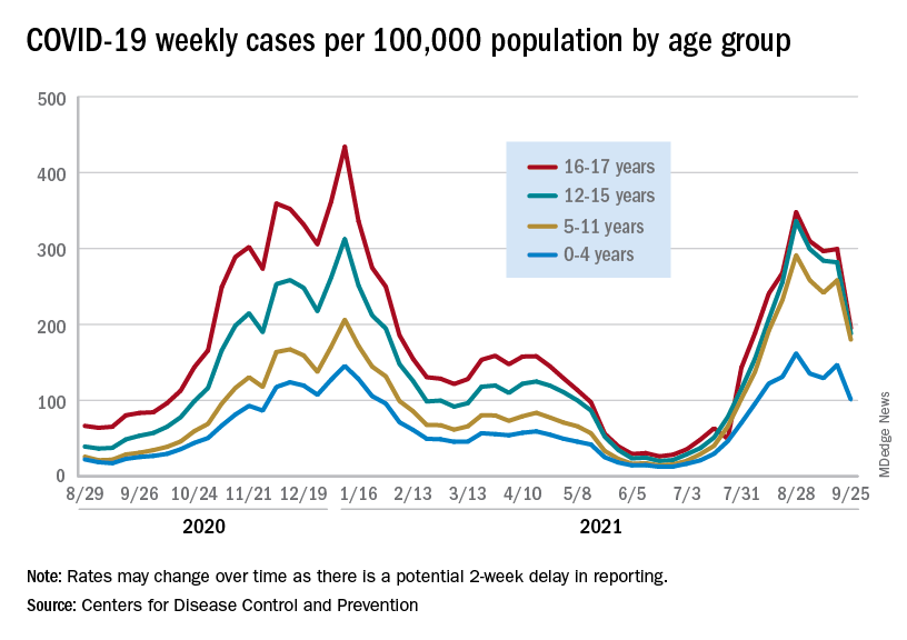 COVID-19 weekly cases per 100,000 population by age group