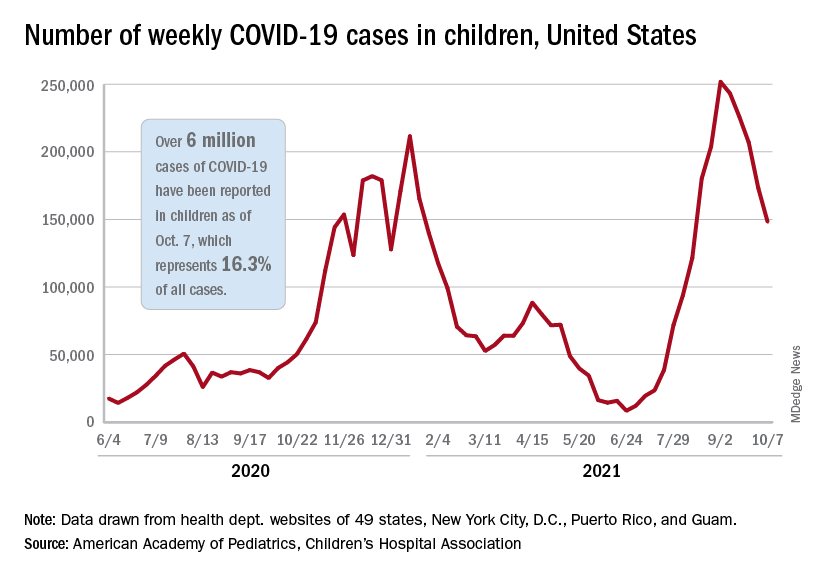 Number of weekly COVID-19 cases in children, United States