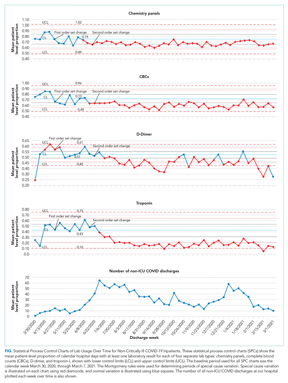 Statistical Process Control Charts of Lab Usage Over Time for Non-Critically Ill COVID-19 Inpatients