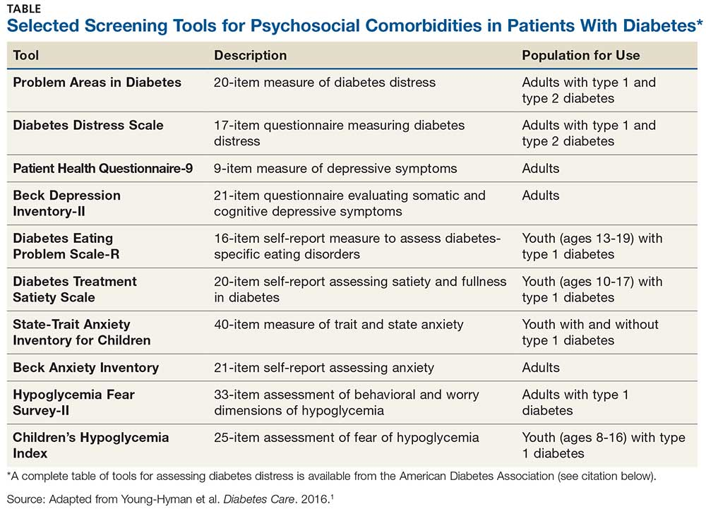 Selected Screening Tools for Psychosocial Comorbidities in Patients With Diabetes image
