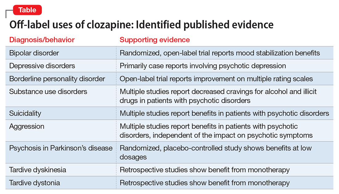 Off-label uses of clozapine: Identified published evidence