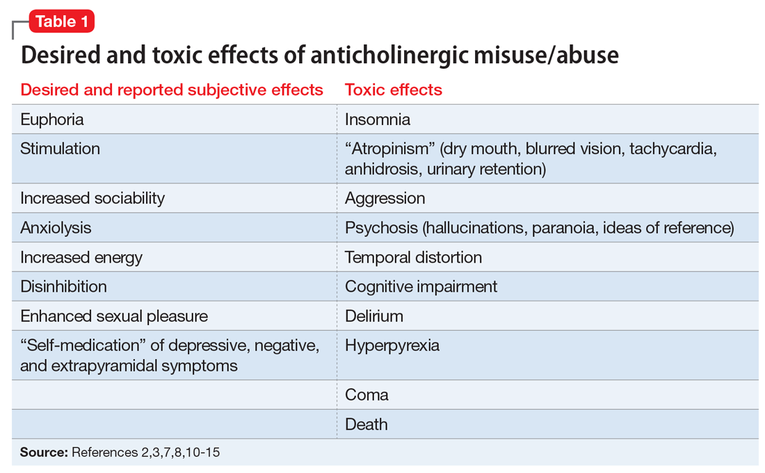 Desired and toxic effects of anticholinergic misuse/abuse