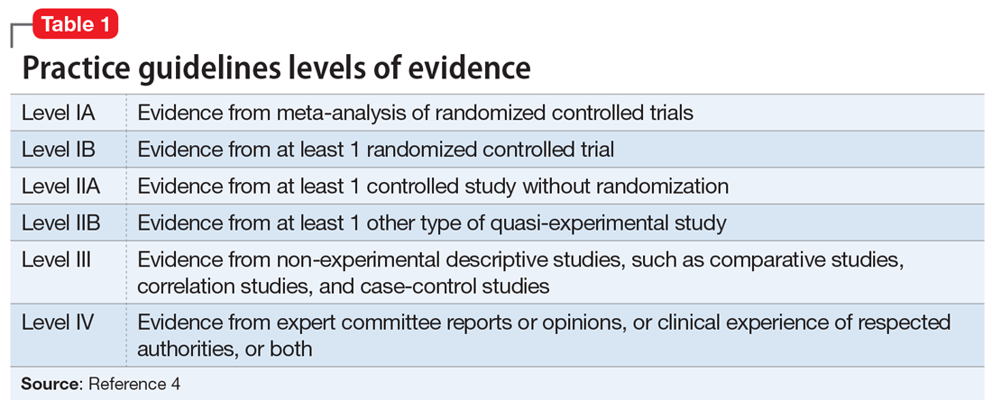 Practice guidelines levels of evidence