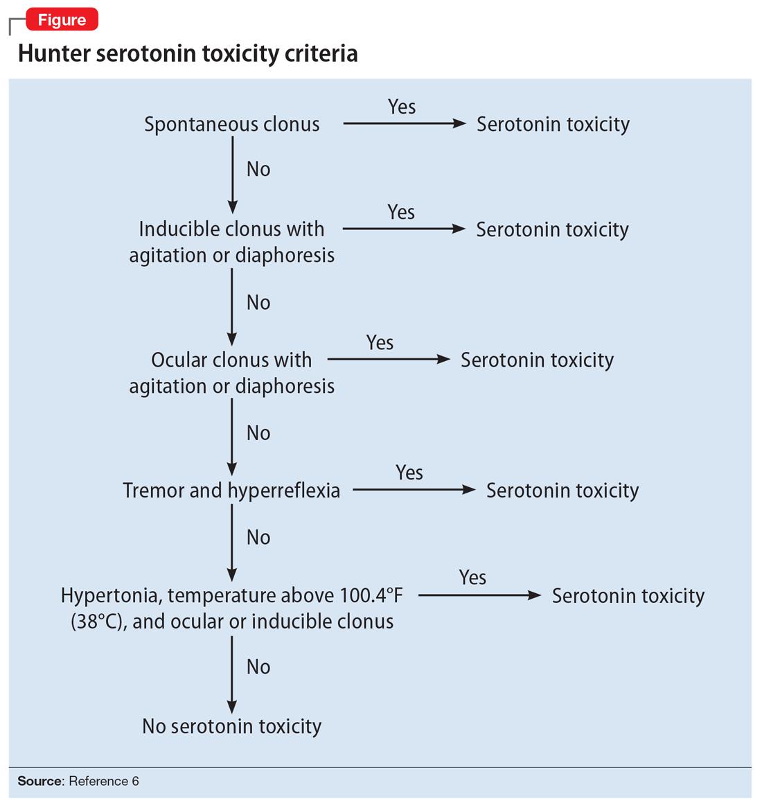 Hunter serotonin toxicity criteria