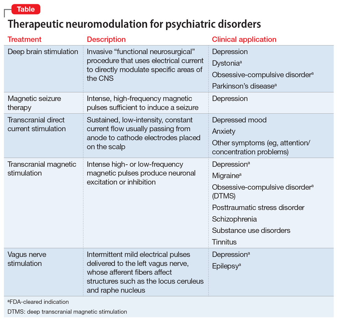 Therapeutic neuromodulation for psychiatric disorders