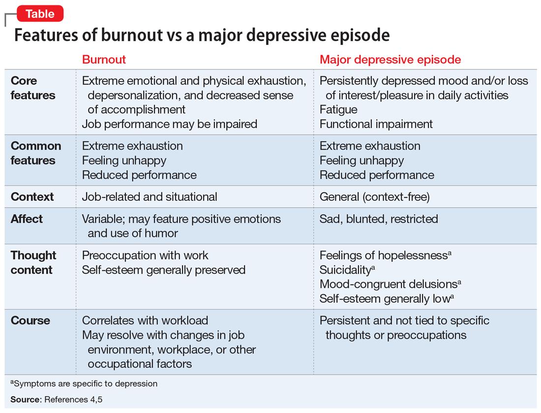 Features of burnout vs a major depressive episode