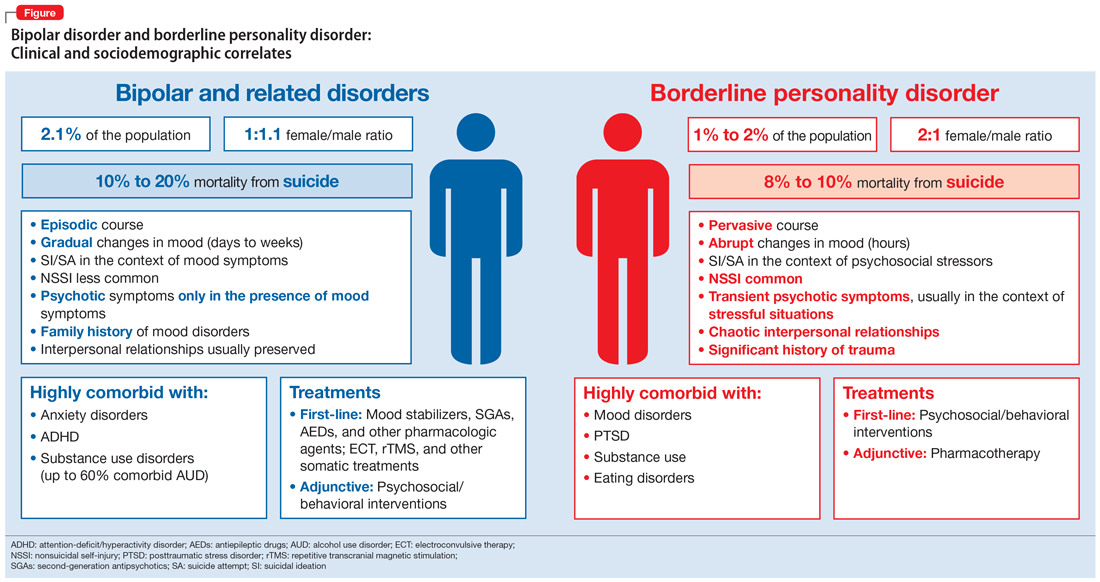 Bipolar disorder and borderline personality disorder: Clinical and sociodemographic correlates