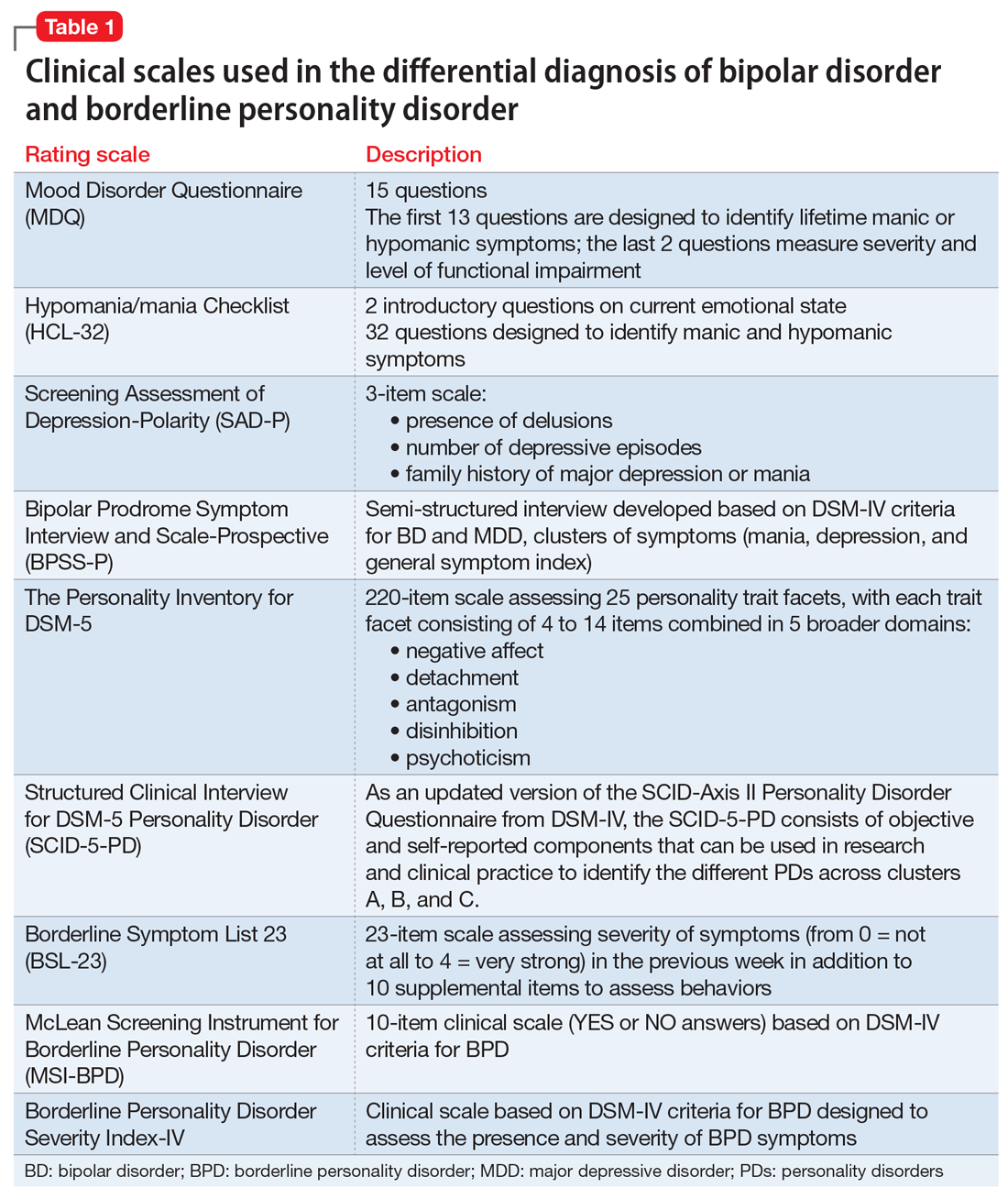 Clinical scales used in the differential diagnosis of bipolar disorder and borderline personality disorder