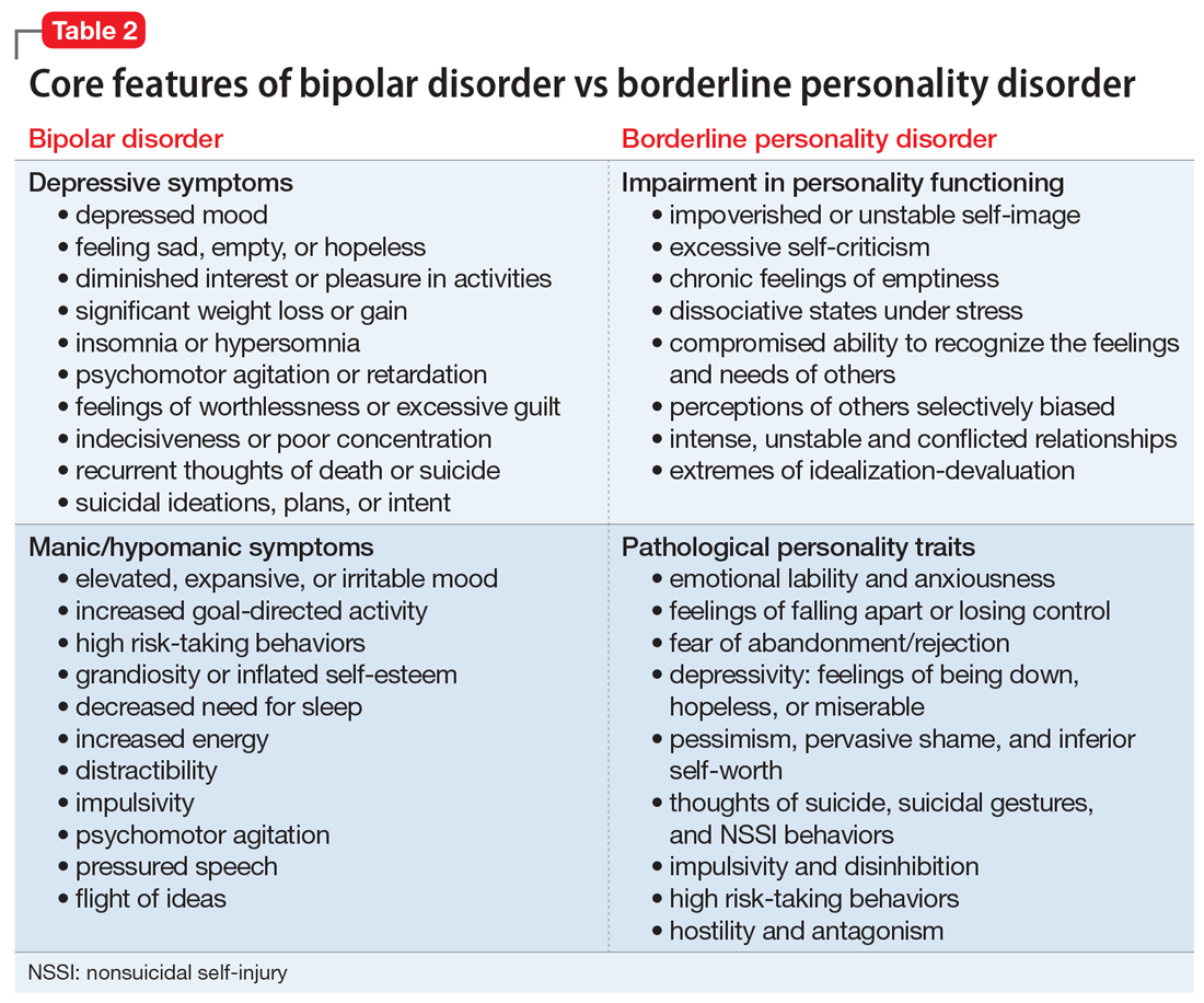 Core features of bipolar disorder vs borderline personality disorder