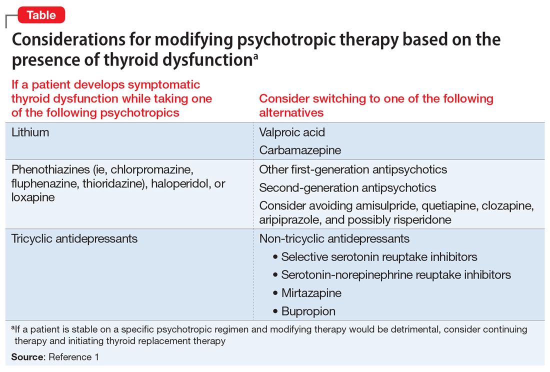 Considerations for modifying psychotropic therapy based on the presence of thyroid dysfunction