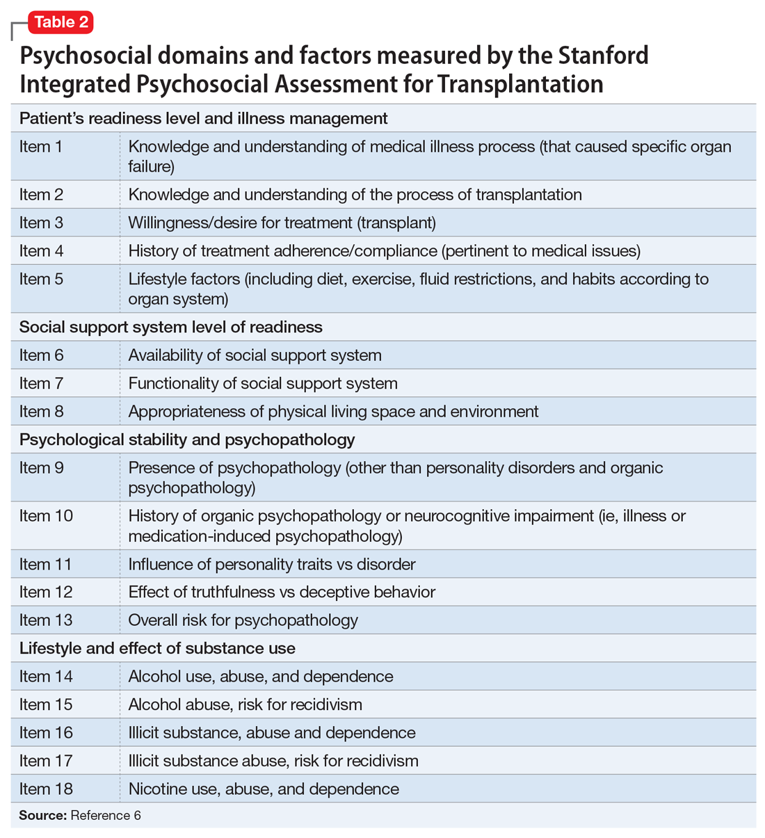 Psychosocial domains and factors measured by the Stanford Integrated Psychosocial Assessment for Transplantation