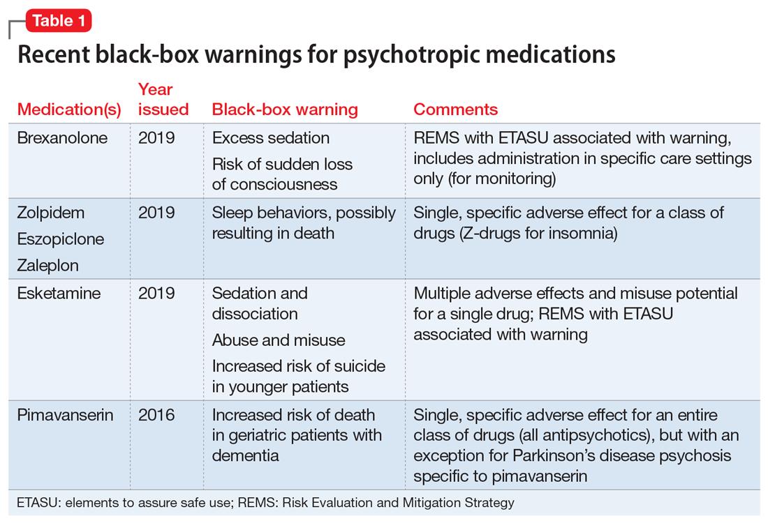 Recent black-box warnings for psychotropic medications