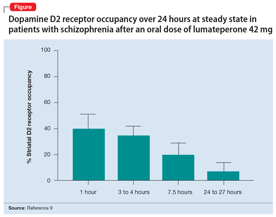 Dopamine D2 receptor occupancy over 24 hours at steady state in patients with schizophrenia after an oral dose of lumateperone 42 mg