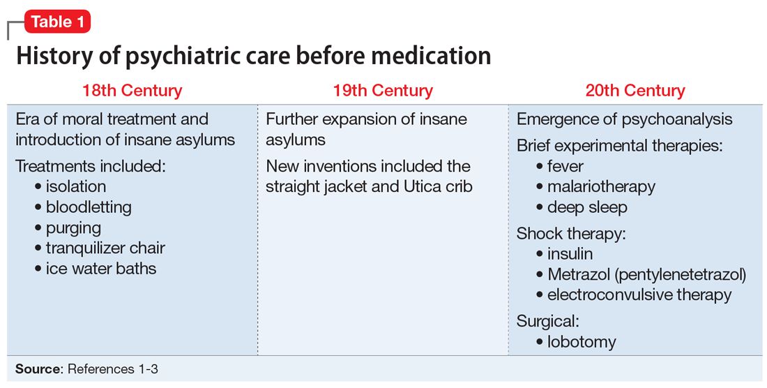 History of psychiatric care before medication