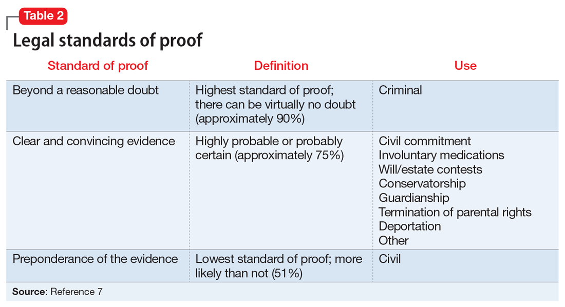 Legal standards of proof
