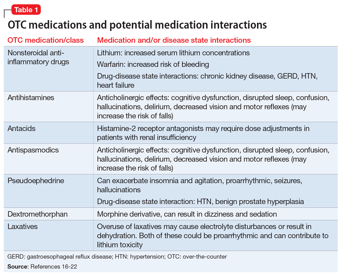 OTC medications and potential medication interactions