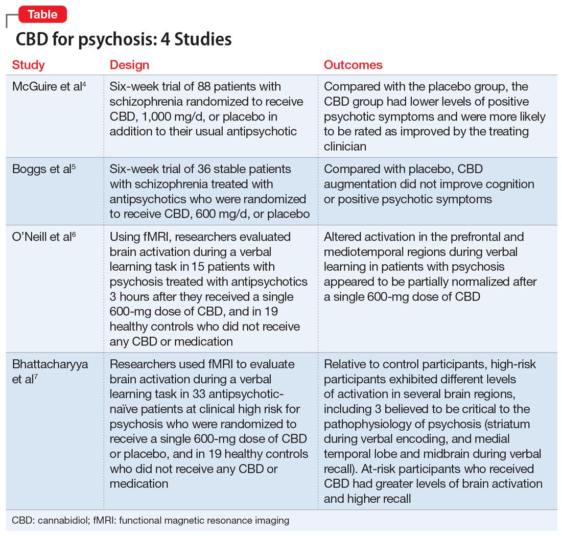 CBD for psychosis: 4 Studies