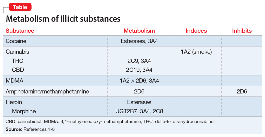 Metabolism of illicit substances
